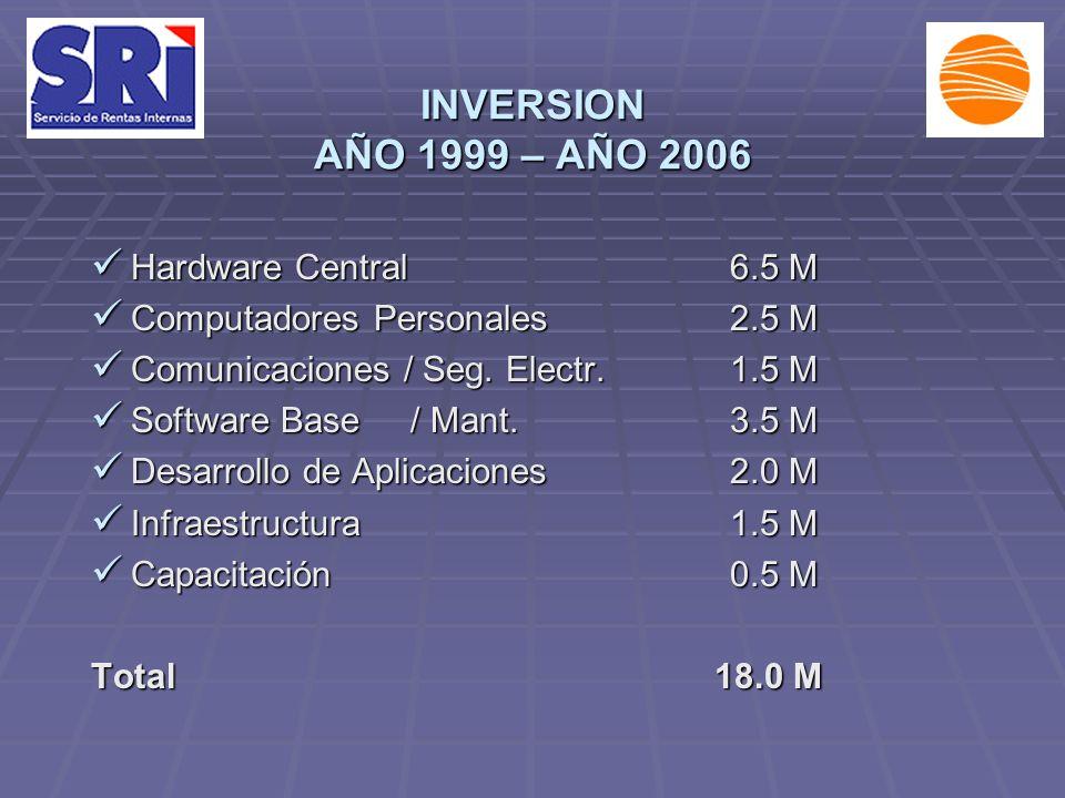 INVERSION AÑO 1999 – AÑO 2006 Hardware Central 6.5 M Hardware Central 6.5 M Computadores Personales2.5 M Computadores Personales2.5 M Comunicaciones / Seg.
