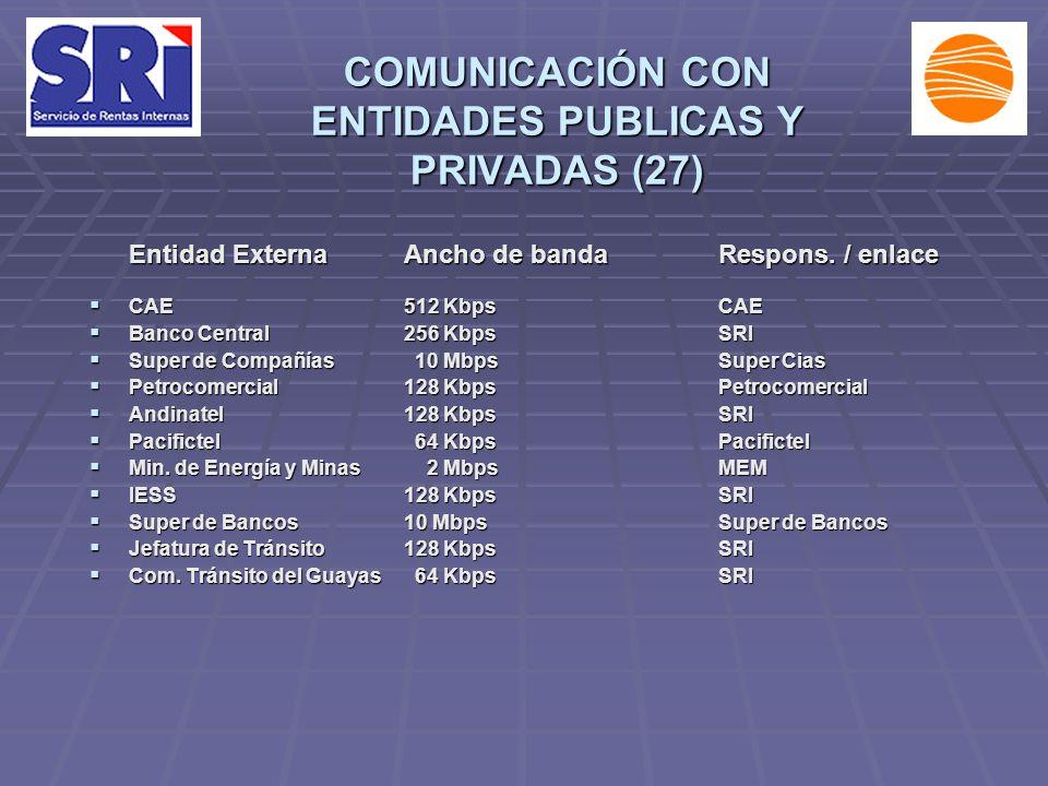 COMUNICACIÓN CON ENTIDADES PUBLICAS Y PRIVADAS (27) Entidad ExternaAncho de bandaRespons. / enlace CAE512 KbpsCAE CAE512 KbpsCAE Banco Central256 Kbps