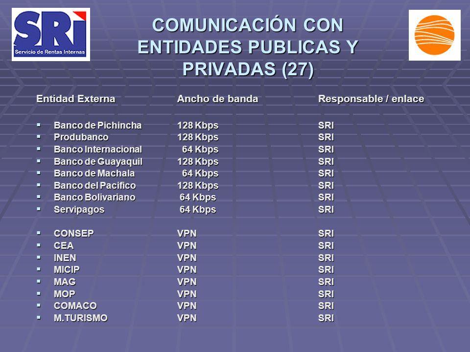 COMUNICACIÓN CON ENTIDADES PUBLICAS Y PRIVADAS (27) Entidad ExternaAncho de bandaResponsable / enlace Banco de Pichincha128 KbpsSRI Banco de Pichincha