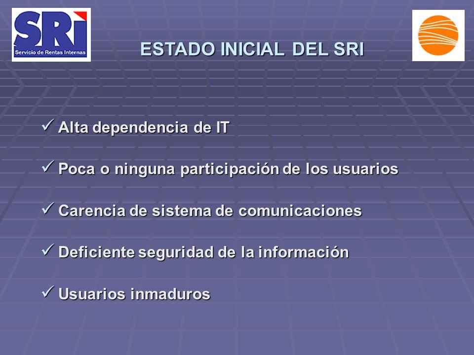 Alta dependencia de IT Alta dependencia de IT Poca o ninguna participación de los usuarios Poca o ninguna participación de los usuarios Carencia de si