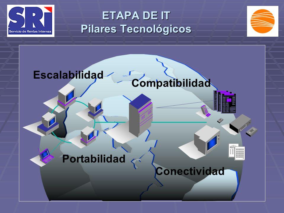 Portabilidad Compatibilidad Escalabilidad Conectividad ETAPA DE IT Pilares Tecnológicos
