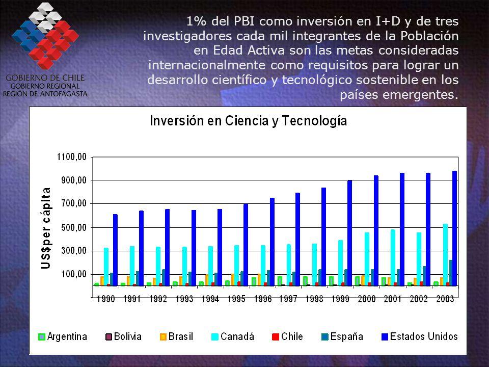 Investigadores (EJC) del mundo (1994=100) Nota: Datos estimados a partir de las fuentes de información de la OCDE, UNESCO y RICYT.