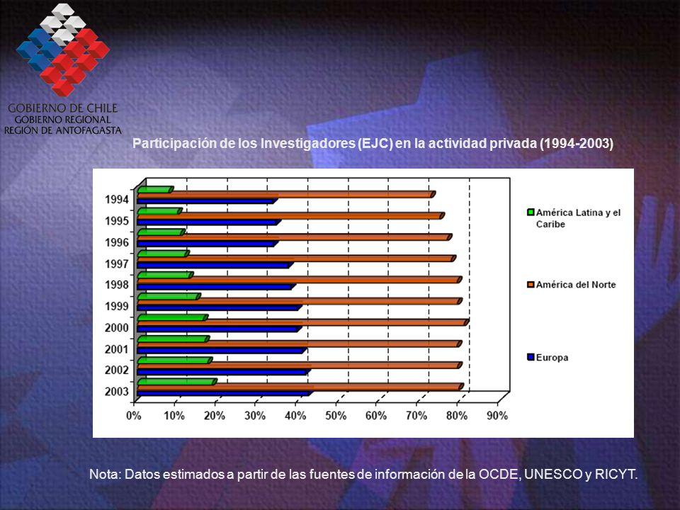 Participación de los Investigadores (EJC) en la actividad privada (1994-2003) Nota: Datos estimados a partir de las fuentes de información de la OCDE, UNESCO y RICYT.