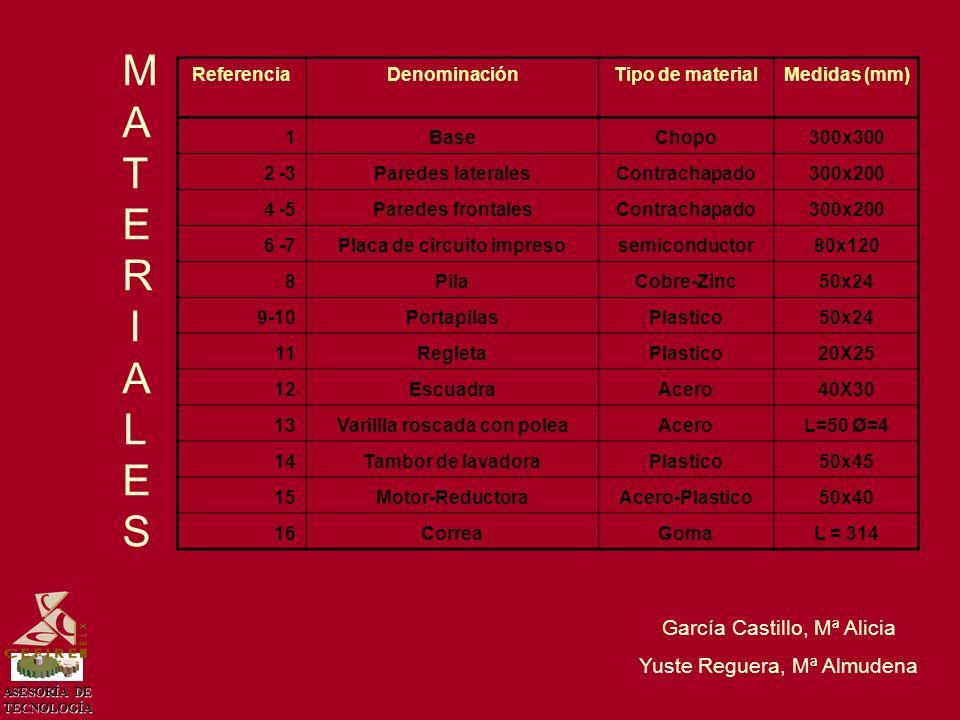 ASESORÍA DE TECNOLOGÍA MATERIALESMATERIALES García Castillo, Mª Alicia Yuste Reguera, Mª Almudena ReferenciaDenominaciónTipo de materialMedidas (mm) 1