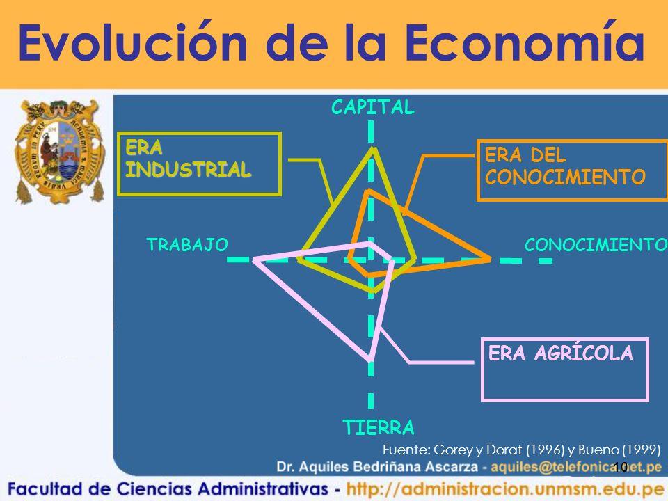 10 CAPITAL CONOCIMIENTOTRABAJO TIERRA ERA DEL CONOCIMIENTO ERA INDUSTRIAL ERA AGRÍCOLA Fuente: Gorey y Dorat (1996) y Bueno (1999) Evolución de la Economía