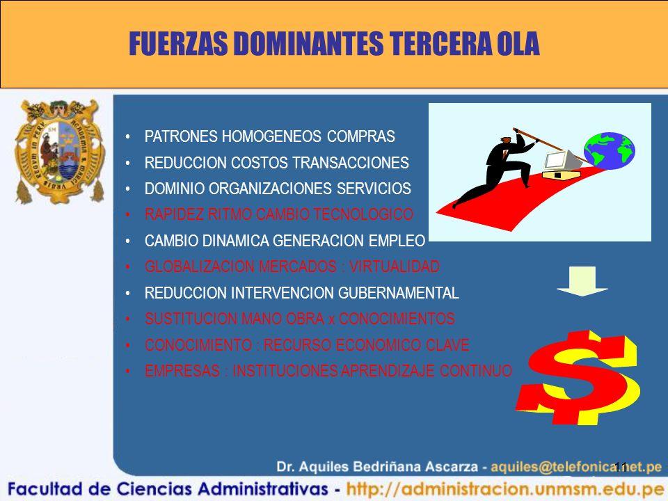 11 FUERZAS DOMINANTES TERCERA OLA PATRONES HOMOGENEOS COMPRAS REDUCCION COSTOS TRANSACCIONES DOMINIO ORGANIZACIONES SERVICIOS RAPIDEZ RITMO CAMBIO TECNOLOGICO CAMBIO DINAMICA GENERACION EMPLEO GLOBALIZACION MERCADOS : VIRTUALIDAD REDUCCION INTERVENCION GUBERNAMENTAL SUSTITUCION MANO OBRA x CONOCIMIENTOS CONOCIMIENTO : RECURSO ECONOMICO CLAVE EMPRESAS : INSTITUCIONES APRENDIZAJE CONTINUO
