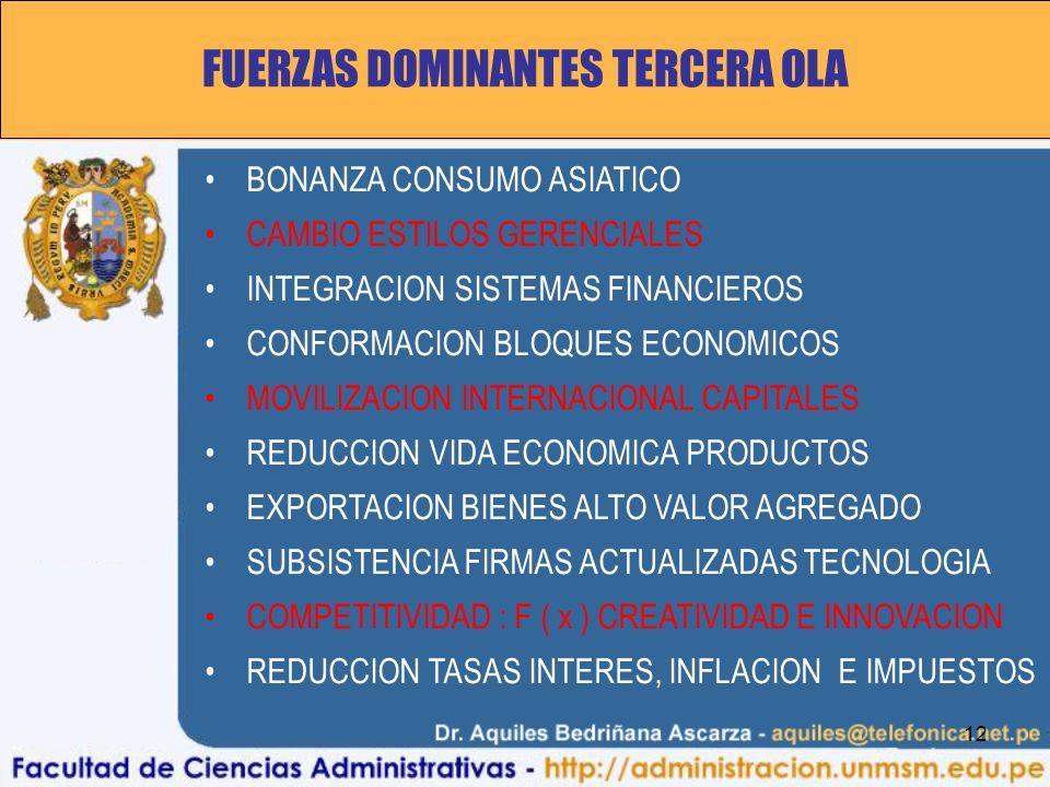 12 FUERZAS DOMINANTES TERCERA OLA BONANZA CONSUMO ASIATICO CAMBIO ESTILOS GERENCIALES INTEGRACION SISTEMAS FINANCIEROS CONFORMACION BLOQUES ECONOMICOS MOVILIZACION INTERNACIONAL CAPITALES REDUCCION VIDA ECONOMICA PRODUCTOS EXPORTACION BIENES ALTO VALOR AGREGADO SUBSISTENCIA FIRMAS ACTUALIZADAS TECNOLOGIA COMPETITIVIDAD : F ( x ) CREATIVIDAD E INNOVACION REDUCCION TASAS INTERES, INFLACION E IMPUESTOS