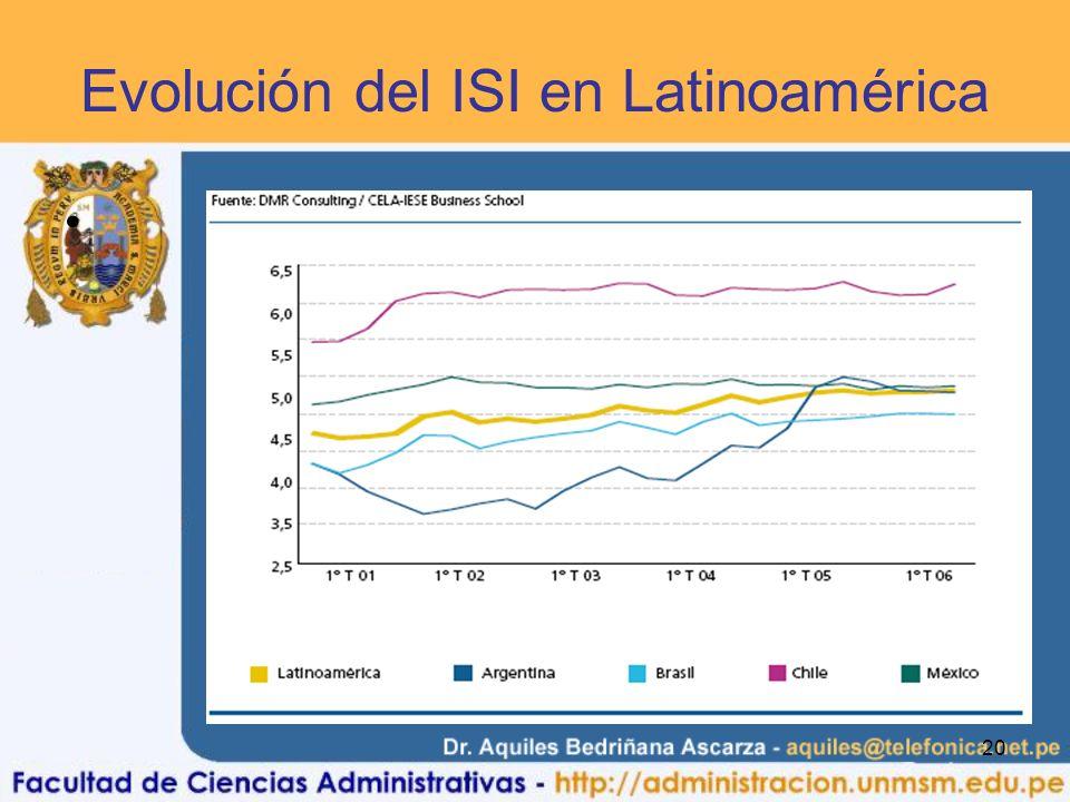 20 Evolución del ISI en Latinoamérica