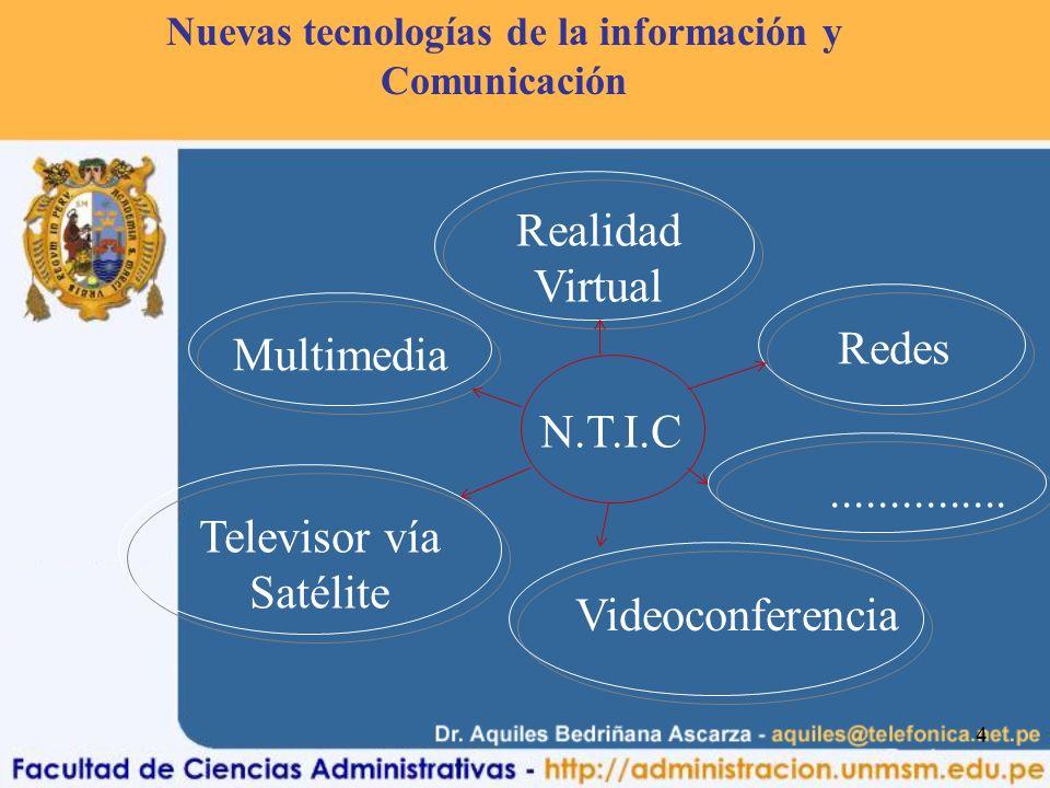 4 Realidad Virtual Multimedia Televisor vía Satélite Videoconferencia N.T.I.C............... Redes Nuevas tecnologías de la información y Comunicación
