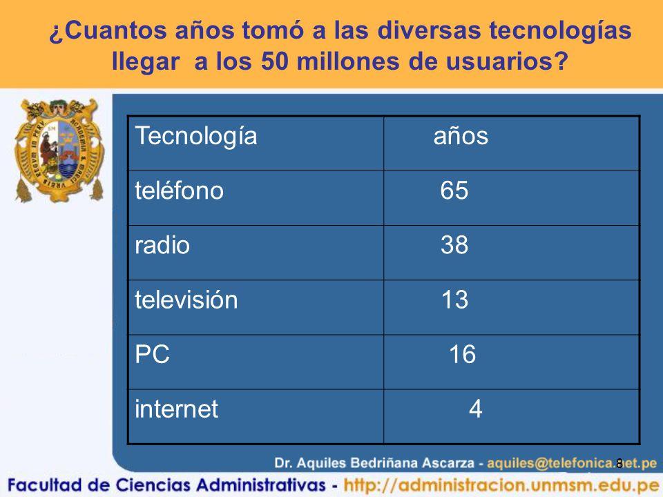 8 ¿Cuantos años tomó a las diversas tecnologías llegar a los 50 millones de usuarios? Tecnología años teléfono 65 radio 38 televisión 13 PC 16 interne