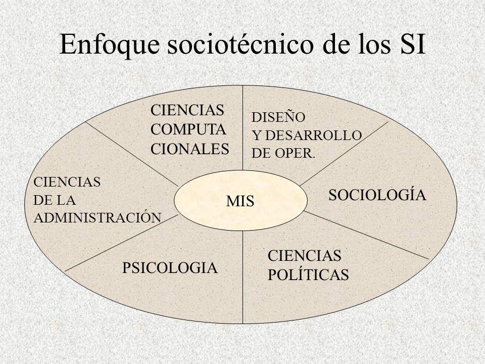 Enfoque sociotécnico de los SI MIS PSICOLOGIA CIENCIAS POLÍTICAS SOCIOLOGÍA DISEÑO Y DESARROLLO DE OPER.