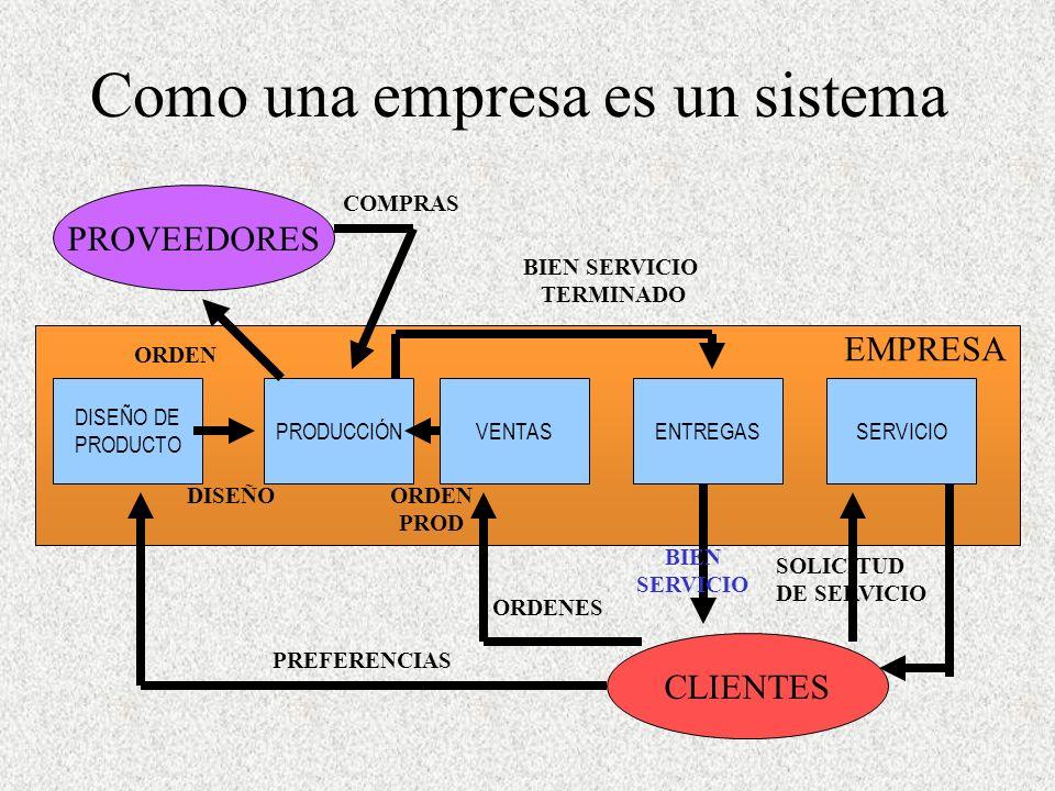 Como una empresa es un sistema CLIENTES PROVEEDORES DISEÑO DE PRODUCTO PRODUCCIÓNVENTASENTREGASSERVICIO PREFERENCIAS ORDENES BIEN SERVICIO SOLICITUD DE SERVICIO ORDEN COMPRAS BIEN SERVICIO TERMINADO DISEÑOORDEN PROD EMPRESA
