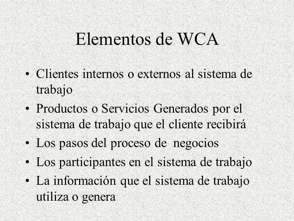 Elementos de WCA Clientes internos o externos al sistema de trabajo Productos o Servicios Generados por el sistema de trabajo que el cliente recibirá Los pasos del proceso de negocios Los participantes en el sistema de trabajo La información que el sistema de trabajo utiliza o genera