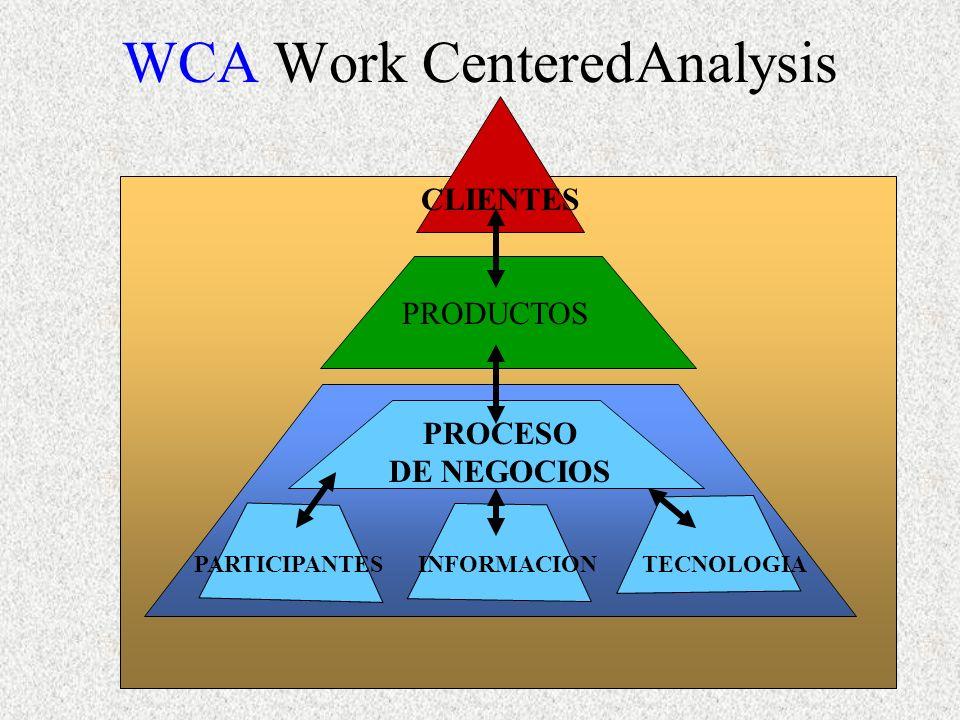 WCA Work CenteredAnalysis CLIENTES PRODUCTOS PROCESO DE NEGOCIOS PARTICIPANTESINFORMACIONTECNOLOGIA