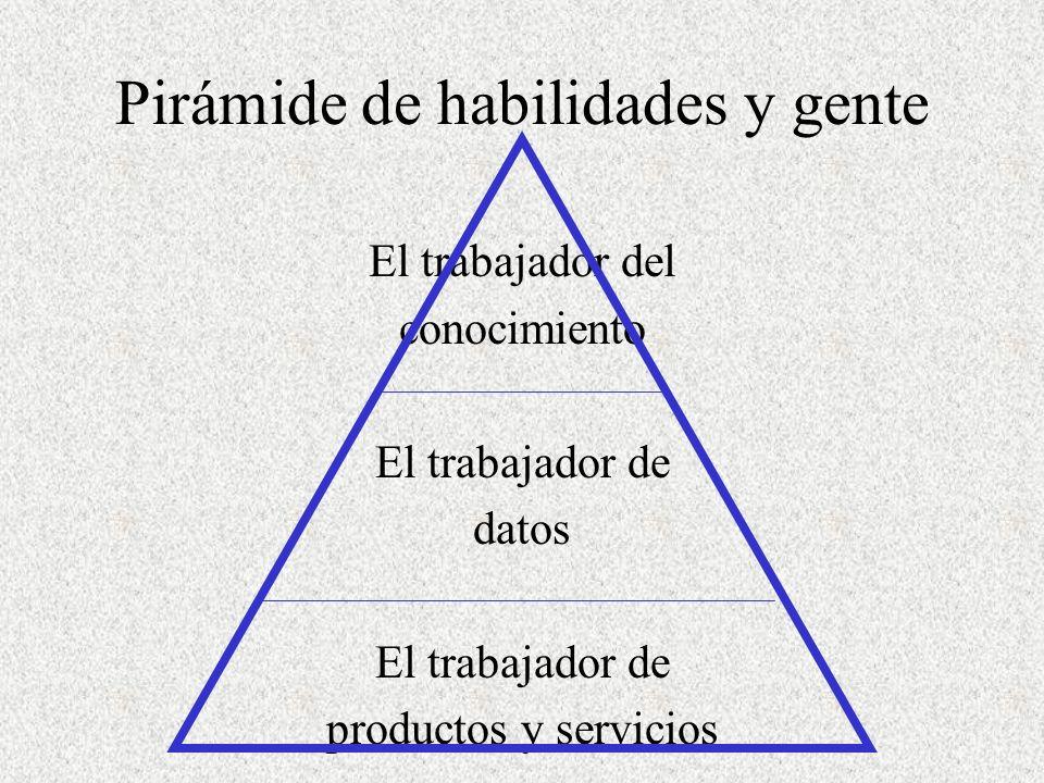 Pirámide de habilidades y gente El trabajador del conocimiento El trabajador de datos El trabajador de productos y servicios