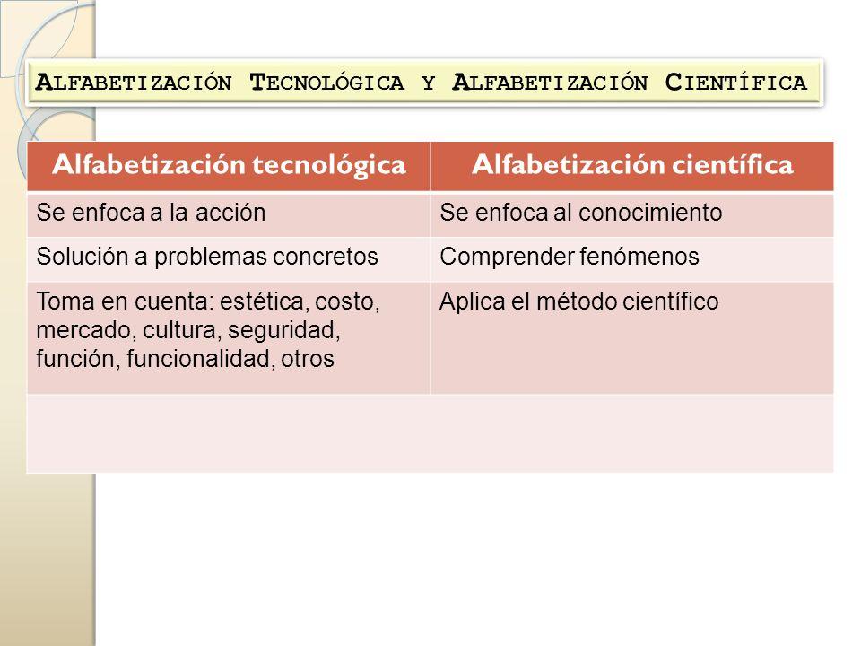 A LFABETIZACIÓN T ECNOLÓGICA Y A LFABETIZACIÓN C IENTÍFICA Alfabetización tecnológicaAlfabetización científica Se enfoca a la acciónSe enfoca al conoc