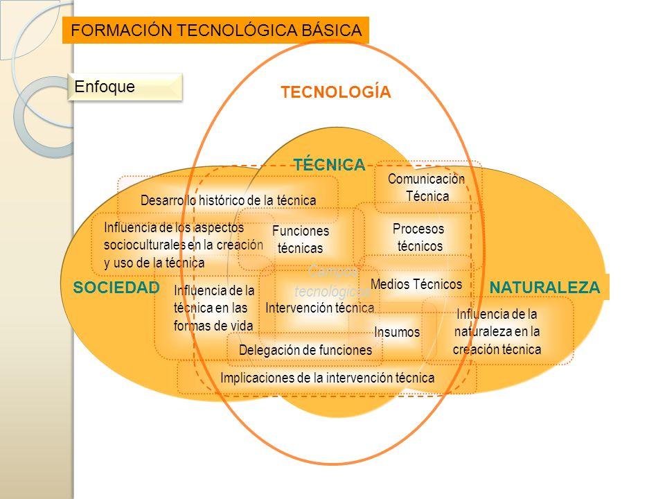 SOCIEDAD NATURALEZA TÉCNICA Implicaciones de la intervención técnica Influencia de la técnica en las formas de vida Influencia de la naturaleza en la