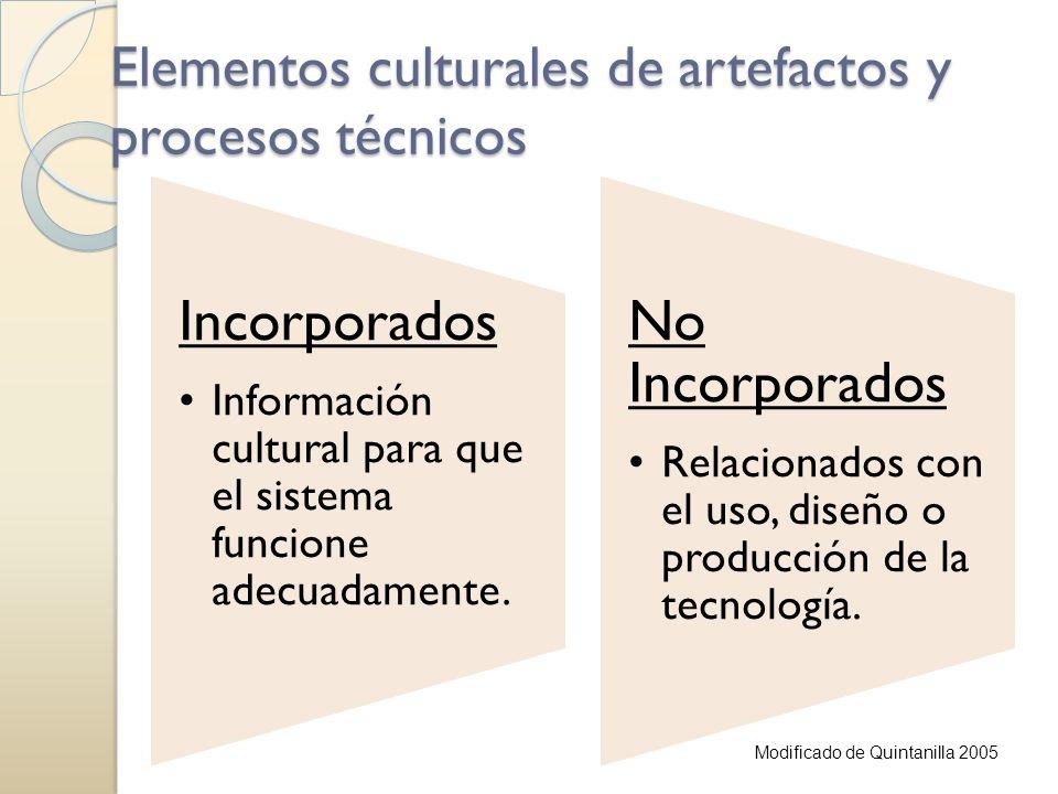 Elementos culturales de artefactos y procesos técnicos Incorporados Información cultural para que el sistema funcione adecuadamente. No Incorporados R