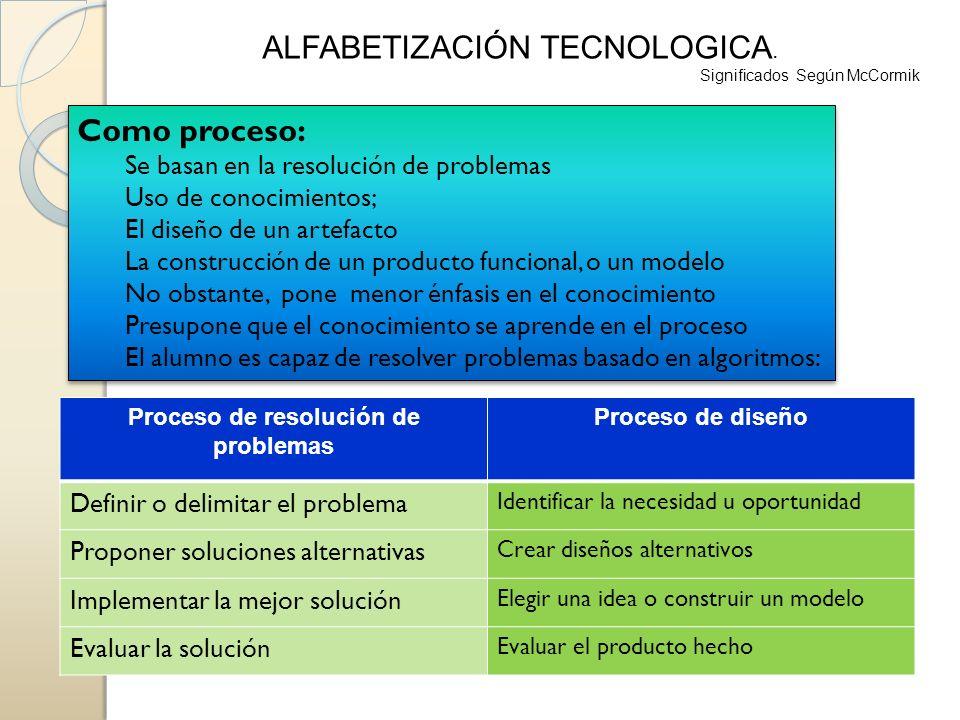 ALFABETIZACIÓN TECNOLOGICA. Significados Según McCormik Como proceso: Se basan en la resolución de problemas Uso de conocimientos; El diseño de un art