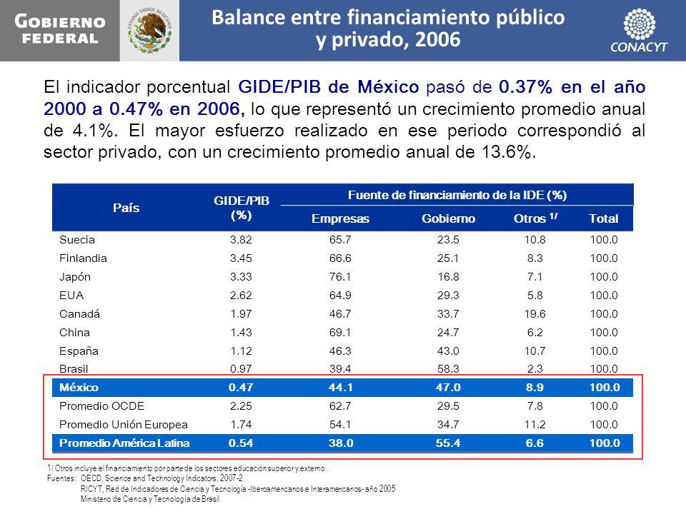 Balance entre financiamiento público y privado, 2006 País GIDE/PIB (%) Fuente de financiamiento de la IDE (%) EmpresasGobiernoOtros 1/ Total Suecia3.8