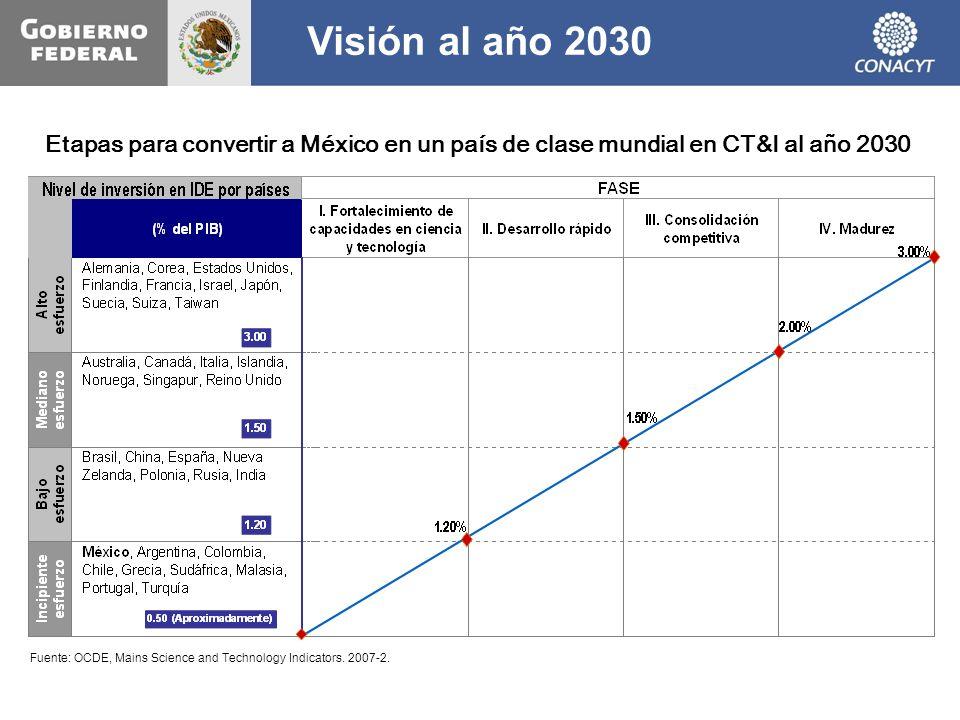 Visión al año 2030 Etapas para convertir a México en un país de clase mundial en CT&I al año 2030 Fuente: OCDE, Mains Science and Technology Indicator