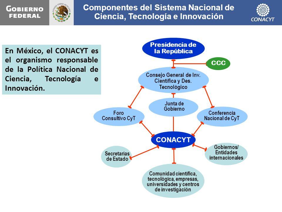 Componentes del Sistema Nacional de Ciencia, Tecnología e Innovación En México, el CONACYT es el organismo responsable de la Política Nacional de Cien