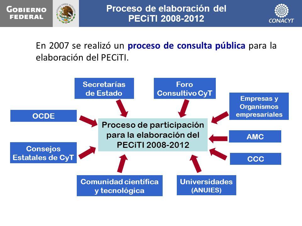 Proceso de elaboración del PECiTI 2008-2012 Proceso de participación para la elaboración del PECiTI 2008-2012 Secretarías de Estado Foro Consultivo Cy