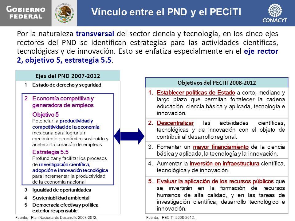Vínculo entre el PND y el PECiTI Fuente: Plan Nacional de Desarrollo 2007-2012. Ejes del PND 2007-2012 1Estado de derecho y seguridad 2Economía compet