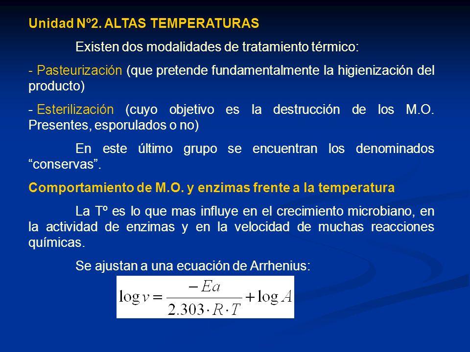 Método matemático de Ball Aplicable para productos de curva de penetración de calor representada por una o dos rectas.