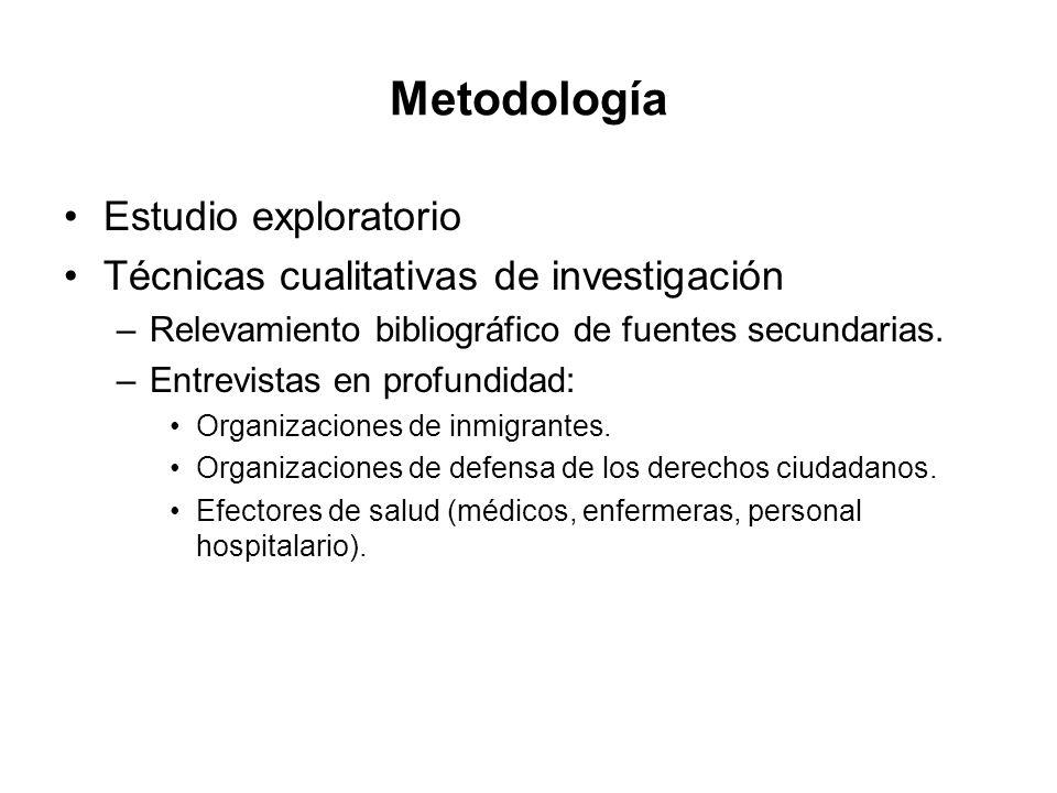 Metodología Estudio exploratorio Técnicas cualitativas de investigación –Relevamiento bibliográfico de fuentes secundarias.