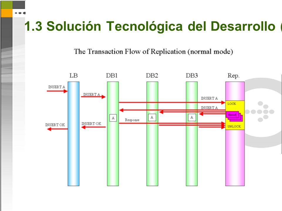 1.3 Solución Tecnológica del Desarrollo (6)