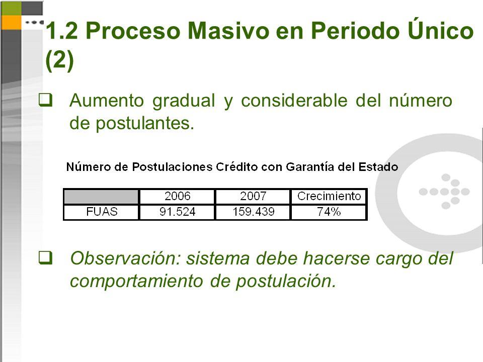 1.2 Proceso Masivo en Periodo Único (2) Aumento gradual y considerable del número de postulantes.