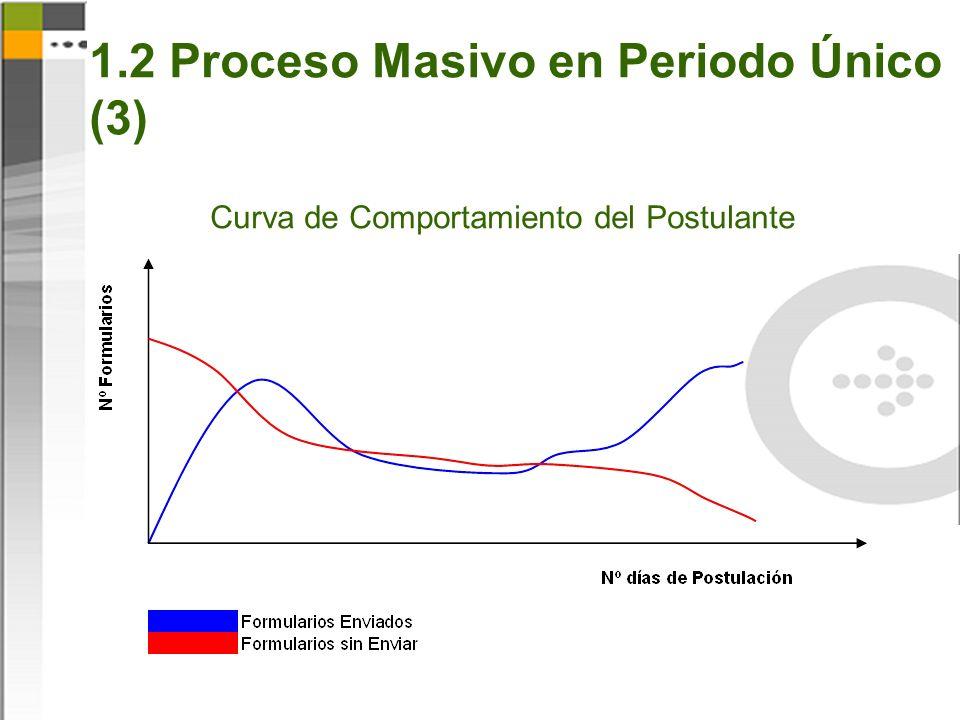 Curva de Comportamiento del Postulante 1.2 Proceso Masivo en Periodo Único (3)