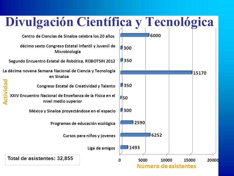 Divulgación Científica y Tecnológica Total de asistentes: 32,855