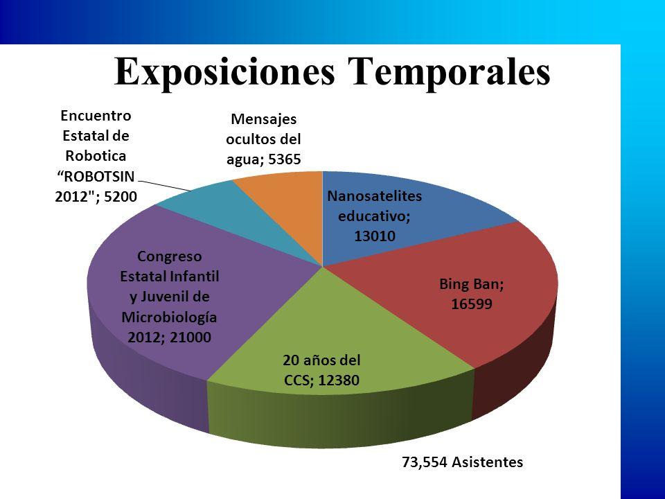 Exposiciones Temporales