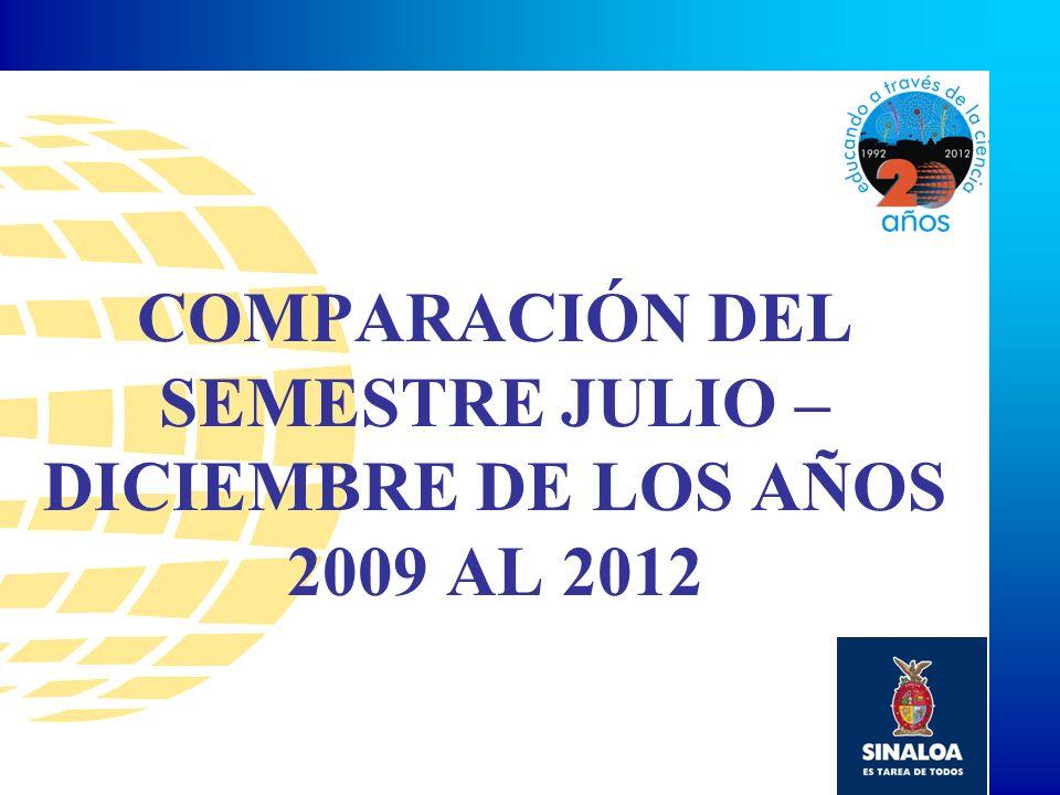 COMPARACIÓN DEL SEMESTRE JULIO – DICIEMBRE DE LOS AÑOS 2009 AL 2012