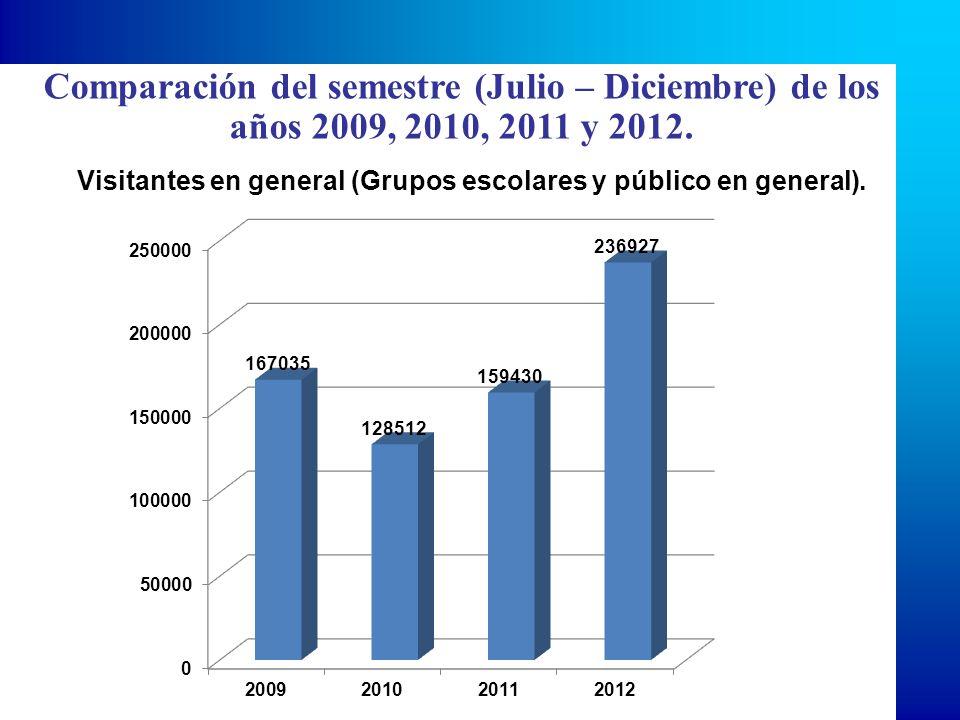 Visitantes en general (Grupos escolares y público en general). Comparación del semestre (Julio – Diciembre) de los años 2009, 2010, 2011 y 2012.