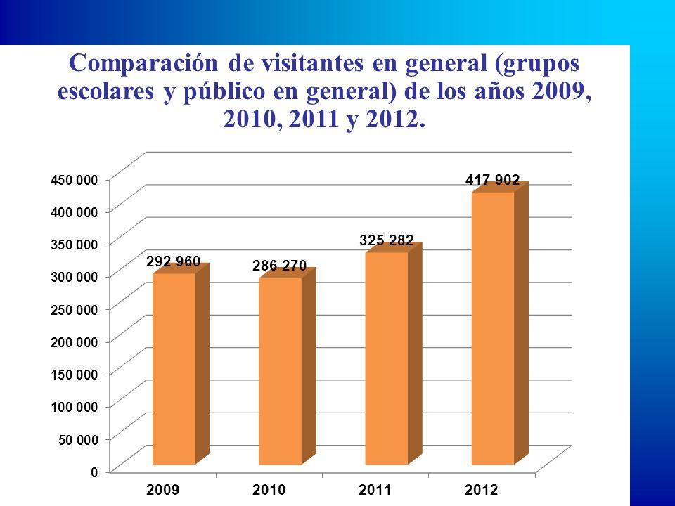 Comparación de visitantes en general (grupos escolares y público en general) de los años 2009, 2010, 2011 y 2012.