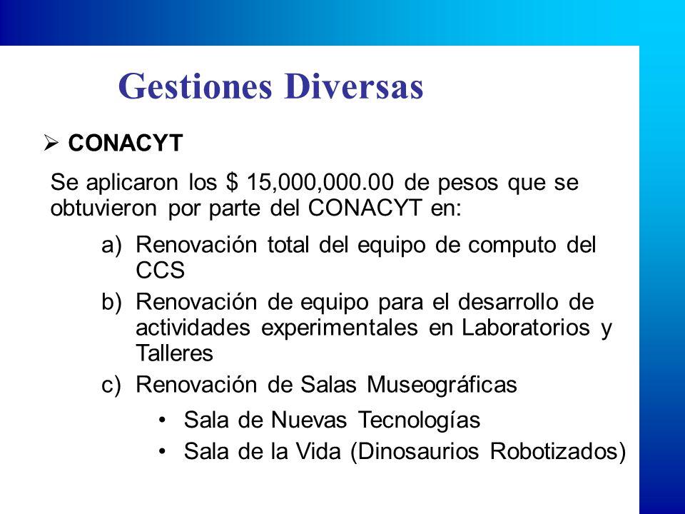 Gestiones Diversas CONACYT Se aplicaron los $ 15,000,000.00 de pesos que se obtuvieron por parte del CONACYT en: a)Renovación total del equipo de computo del CCS b)Renovación de equipo para el desarrollo de actividades experimentales en Laboratorios y Talleres c)Renovación de Salas Museográficas Sala de Nuevas Tecnologías Sala de la Vida (Dinosaurios Robotizados)