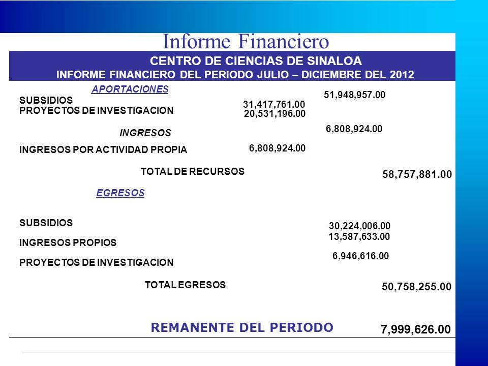 Informe Financiero CENTRO DE CIENCIAS DE SINALOA INFORME FINANCIERO DEL PERIODO JULIO – DICIEMBRE DEL 2012 APORTACIONES 51,948,957.00 31,417,761.00 20,531,196.00 INGRESOS 6,808,924.00 TOTAL DE RECURSOS 58,757,881.00 EGRESOS 30,224,006.00 13,587,633.00 6,946,616.00 TOTAL EGRESOS 50,758,255.00 7,999,626.00 SUBSIDIOS PROYECTOS DE INVESTIGACION INGRESOS POR ACTIVIDAD PROPIA SUBSIDIOS INGRESOS PROPIOS PROYECTOS DE INVESTIGACION REMANENTE DEL PERIODO 6,808,924.00