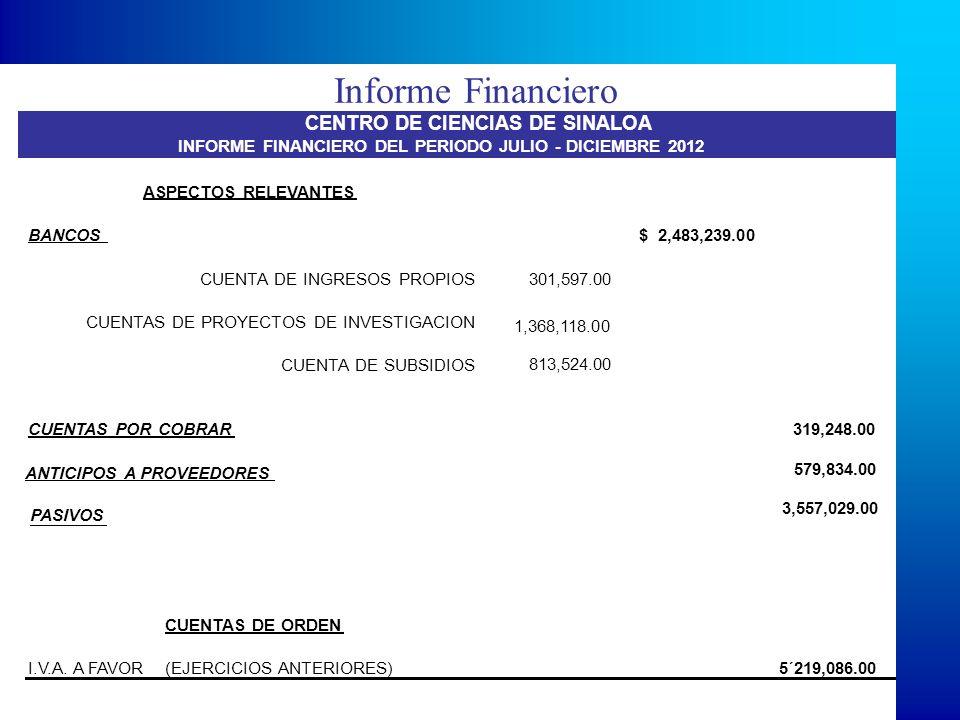 Informe Financiero ASPECTOS RELEVANTES BANCOS $ 2,483,239.00 CUENTA DE INGRESOS PROPIOS 301,597.00 CUENTAS DE PROYECTOS DE INVESTIGACION 1,368,118.00 CUENTA DE SUBSIDIOS 813,524.00 CUENTAS POR COBRAR319,248.00 ANTICIPOS A PROVEEDORES 579,834.00 PASIVOS 3,557,029.00 CUENTAS DE ORDEN I.V.A.