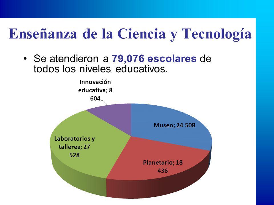 Enseñanza de la Ciencia y la Tecnología Museo de ciencia y tecnología y planetario con una asistencia de 42 mil 944 escolares Actividad experimental en laboratorios y talleres con una asistencia de 27 mil 528 escolares