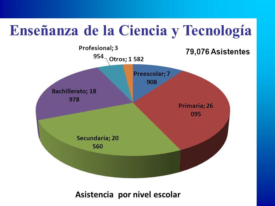 79,076 Asistentes Enseñanza de la Ciencia y Tecnología