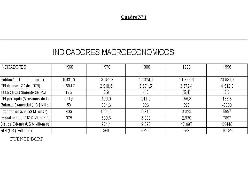 FUENTE:BCRP Cuadro Nº 1