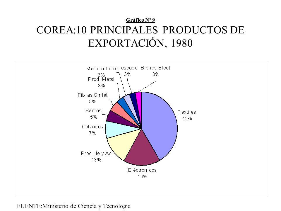 Gráfico Nº 9 Gráfico Nº 9 COREA:10 PRINCIPALES PRODUCTOS DE EXPORTACIÓN, 1980 FUENTE:Ministerio de Ciencia y Tecnología