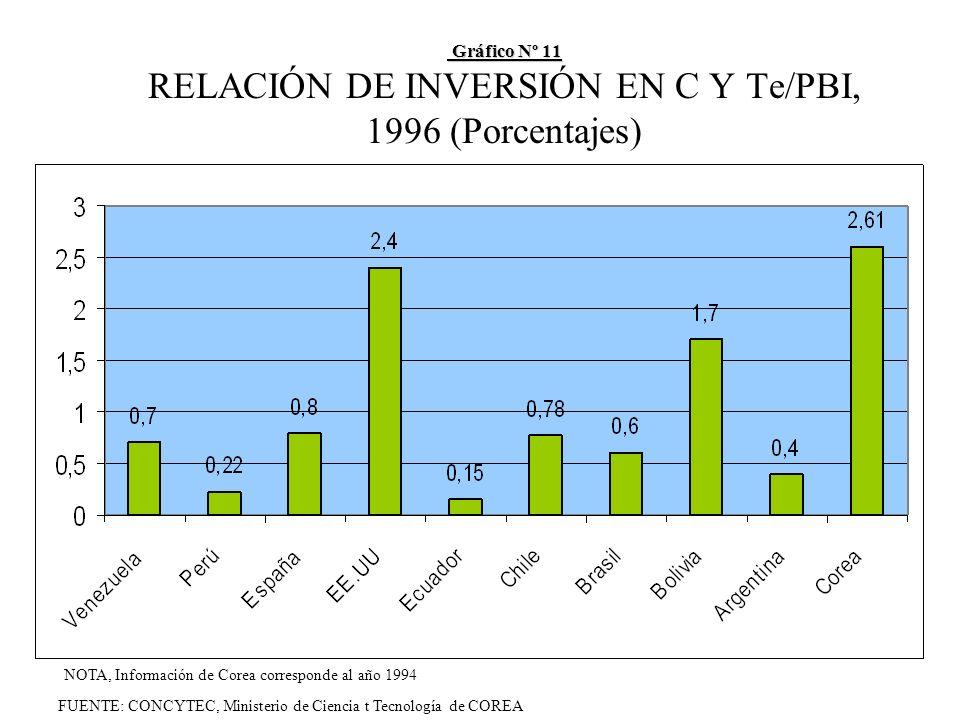 Gráfico Nº 11 Gráfico Nº 11 RELACIÓN DE INVERSIÓN EN C Y Te/PBI, 1996 (Porcentajes) FUENTE: CONCYTEC, Ministerio de Ciencia t Tecnología de COREA NOTA, Información de Corea corresponde al año 1994