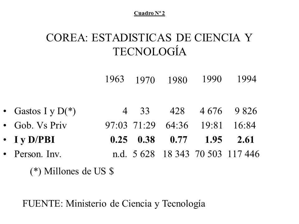 Cuadro Nº 2 Cuadro Nº 2 COREA: ESTADISTICAS DE CIENCIA Y TECNOLOGÍA Gastos I y D(*) 4 33 428 4 676 9 826 Gob.