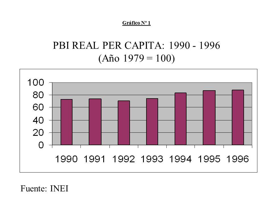 Gráfico Nº 1 Gráfico Nº 1 PBI REAL PER CAPITA: 1990 - 1996 (Año 1979 = 100) Fuente: INEI