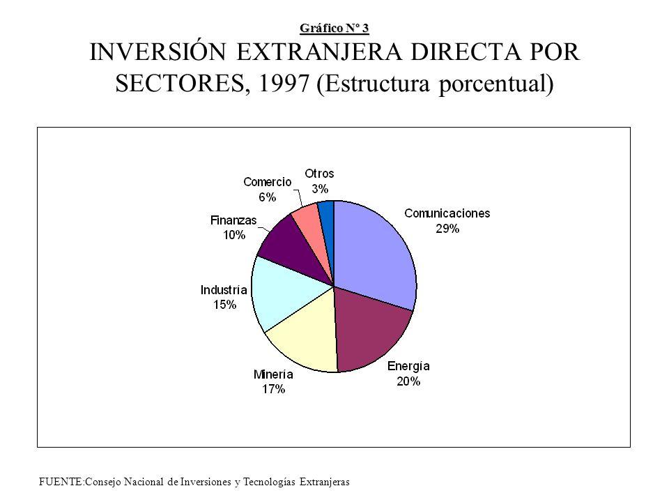 Gráfico Nº 3 Gráfico Nº 3 INVERSIÓN EXTRANJERA DIRECTA POR SECTORES, 1997 (Estructura porcentual) FUENTE:Consejo Nacional de Inversiones y Tecnologías Extranjeras