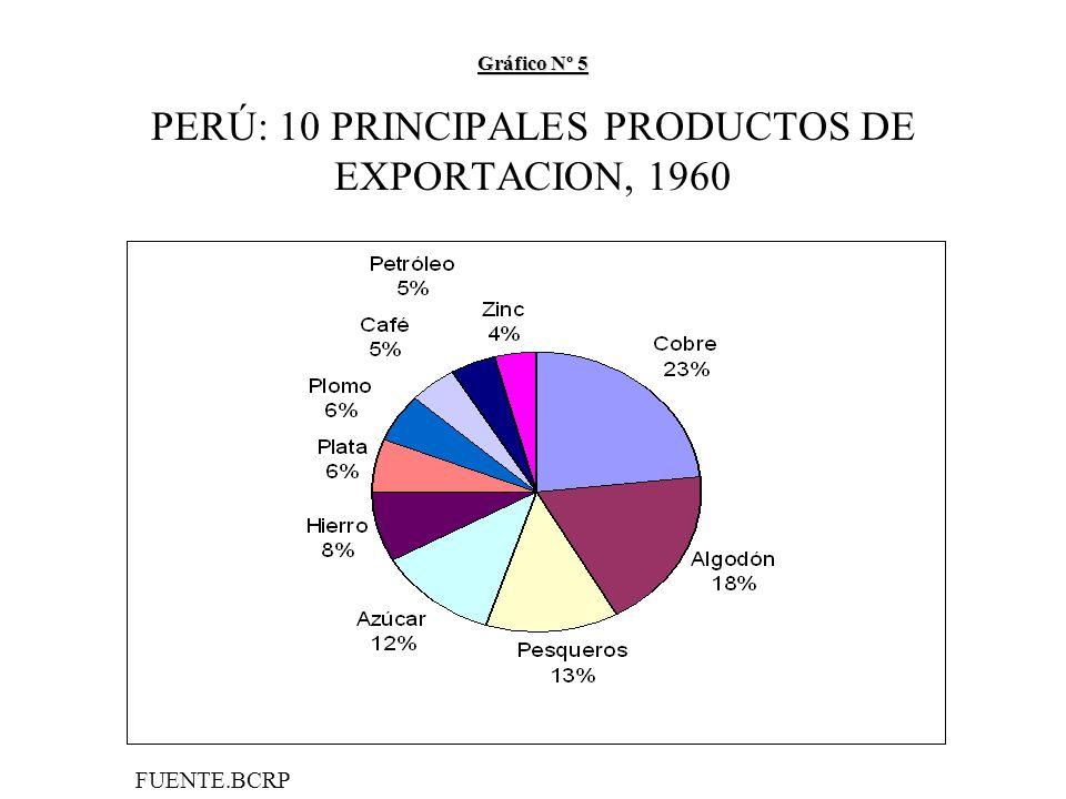 Gráfico Nº 5 Gráfico Nº 5 PERÚ: 10 PRINCIPALES PRODUCTOS DE EXPORTACION, 1960 FUENTE.BCRP